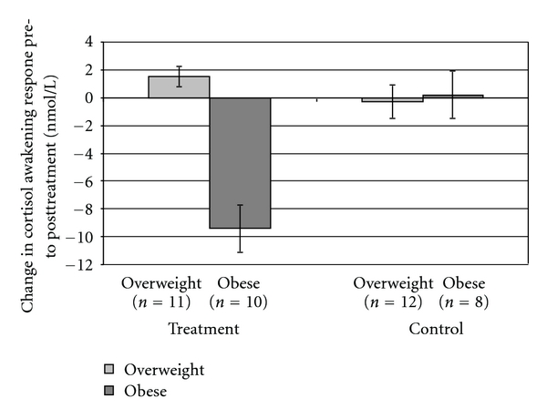 Average weight change by group condition among overweight versus obese participants. Mindfulness dramatically reduced cortisol awakening response in obese but not overweight subjects. Click to enlarge.