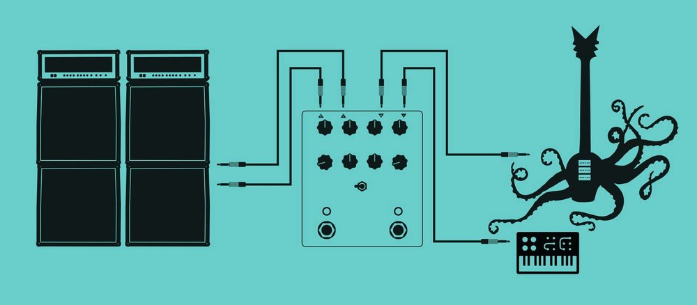 二つのモノ入力の楽器と使用する場合  ご使用の楽器をLeftインプットに入力して、アウトプットのLeftから、次のペダル、またはDAWやアンプに接続してください。そして、もう1つのご使用の楽器をRightインプットに入力して、アウトプットのRightから次のペダル、またはDAWやアンプに接続してください。要するに、二系統のモノシグナルをPyramidsのLeftとRightに通すのですが、こんな事する人居るのでしょうか?これでも一応使えますので、面白い使い方を思いついた方は教えてください!
