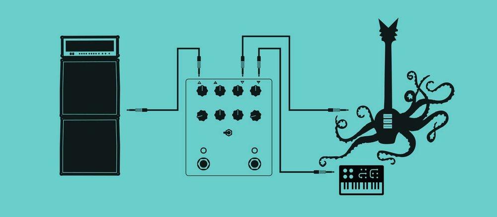 [Trigger Up/Downモード時の秘訣:このモードの際に他の入力ソースを利用して、フランジャーをトリガーさせるテクニックSide Chain Flangerが可能です] 他の入力ソースでPyramidsをトリガーさせるには、フランジャの音を乗せたいメインの入力ソースをRightインプットに入力し、Rightアウトプットからご使用のアンプ、DAW等に接続してください。トリガーとして使用する機材(ドラムマシーン、シーケンサー、CV等)をLeftインプットへ入力してください。エフェクト音の乗ったメインの入力ソースから入力された音のみ(上記説明の通り、トリガーは外部の機器が行なう)を聞きたい場合はLeftアウトプットは使用しないでください。メインの入力ソースはPyramidsのRightインプットからRightアウトプットを通過しますが、エフェクト音は外部のトリガーに反応し、入力されているメインのソースの音には反応いたしません。外部トリガーの音を聞きたい場合はLeftアウトプットをご使用のアンプやDAWに接続してください。