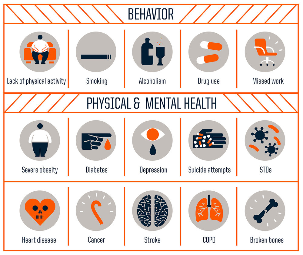 According to the Adverse Childhood Experiences -- ACE -- study, the rougher your childhood, the higher your score is likely to be and the higher your risk for various health problems later.  Source: Centers for Disease Control and Prevention Credit: Robert Wood Johnson Foundation