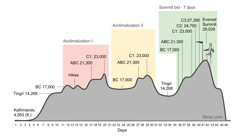 Everest Itinerary (1).jpg