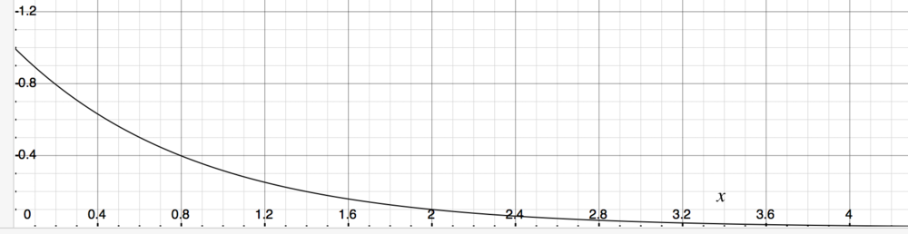 Sample Logarithmic Curve:  Notice how the curve gets infinitesimally close to the x-axis but never reaches it.