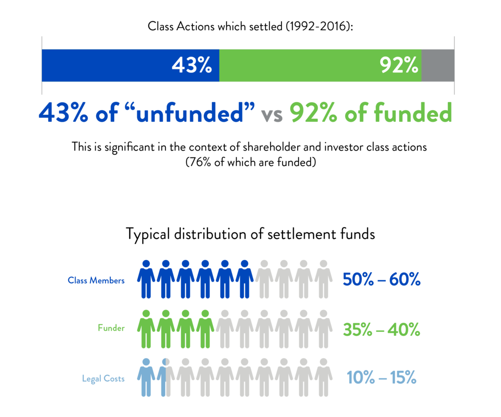 Typical Distribution of Settlement Funds_Infographic.png
