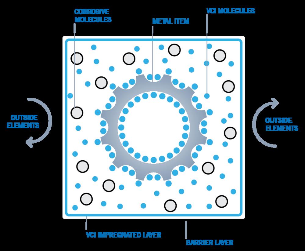 VCI_Diagram-01.jpg