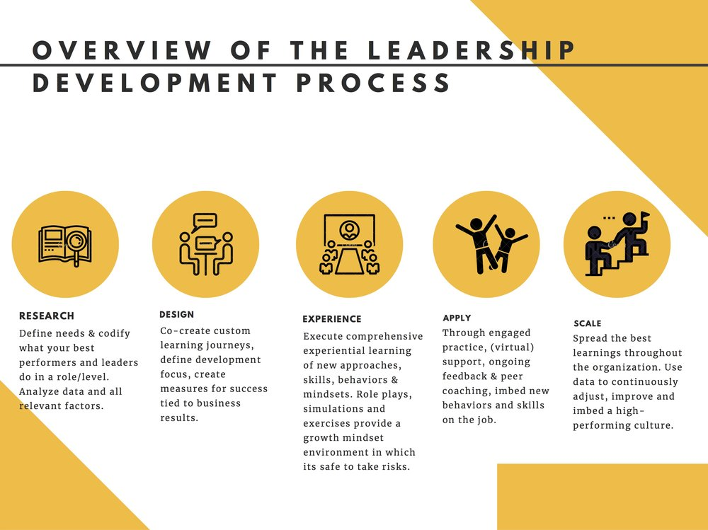 5 step process for leadership development.jpg