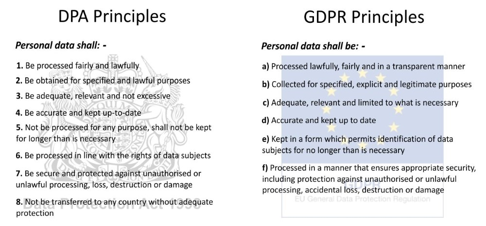 The 8 Data Protection Principles Are Highly Recognised Among Firms Who Have Obligations Under DPA And While GDPR Differ Slightly