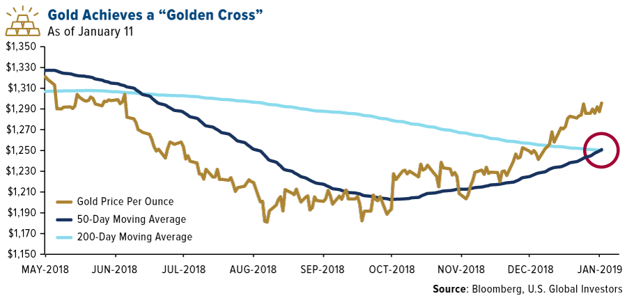 COMM-gold-achieves-a-golden-cross-01112019-LG.png