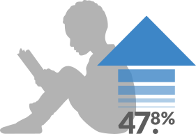 SitStayRead participants developed fluency at a rate 47.8% greater than their peers.