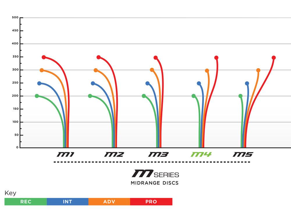 prodigy-m4-flight-chart.jpg
