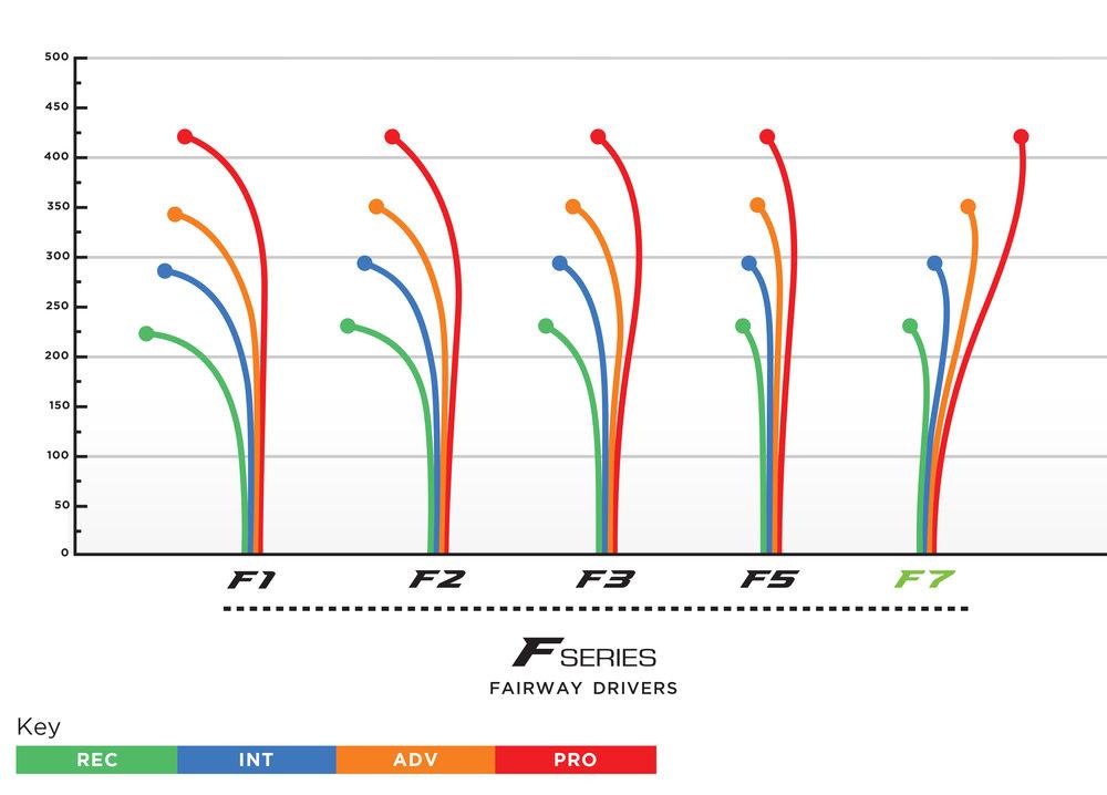 prodigy-f7-flight-chart.jpg