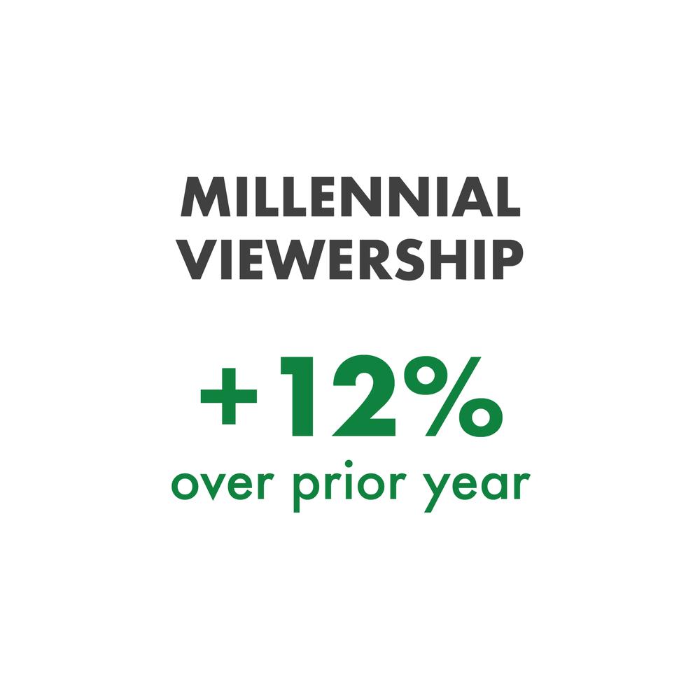 2017-qs400-results_millennial.png