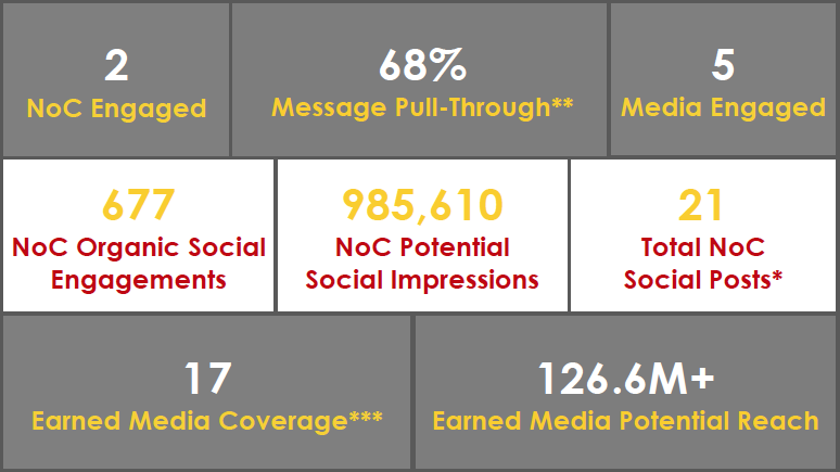Media metrics provided by Edelman. View full report by  clicking here . *Includes NoC blog posts **Brand mentions in social media posts