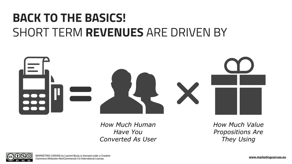 Short Term Revenues in Marketing Canvas