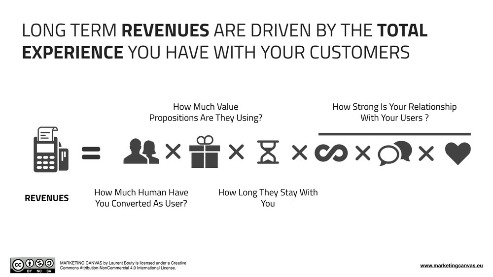 Long Term Revenues in Marketing Canvas