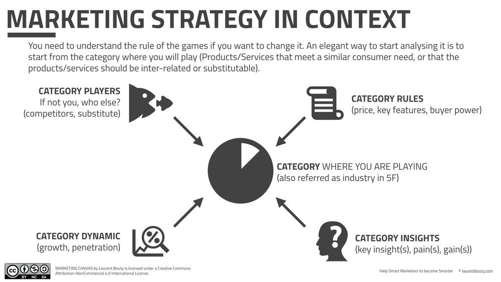 Marketing Strategy in Context