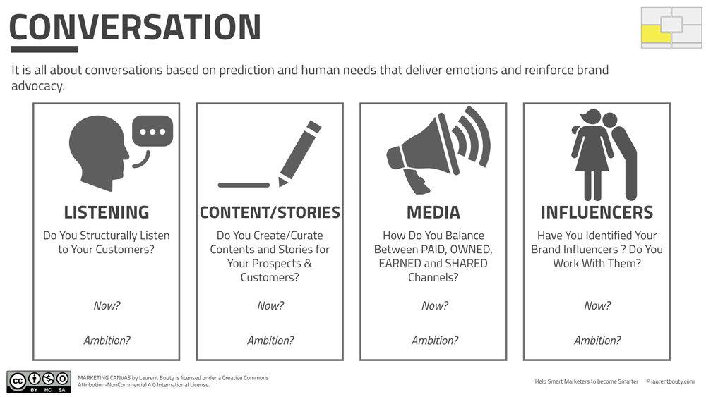 Listening in the Marketing Canvas (CONVERSATION)