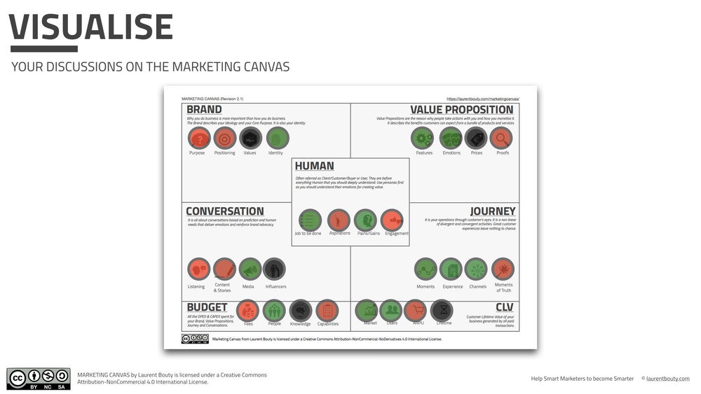Laurent-Bouty-Marketing-Canvas-Methodology-Visualisation.jpeg
