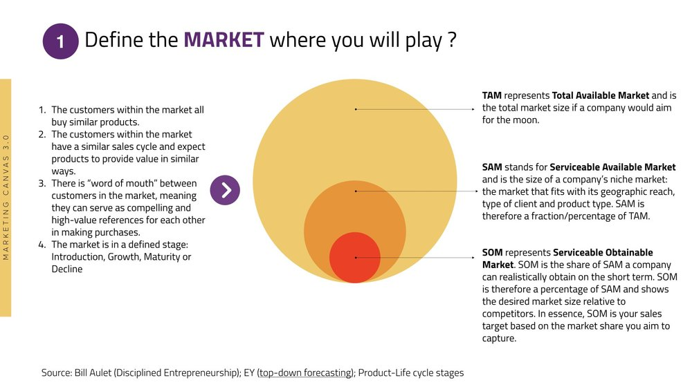 Market in Marketing Canvas