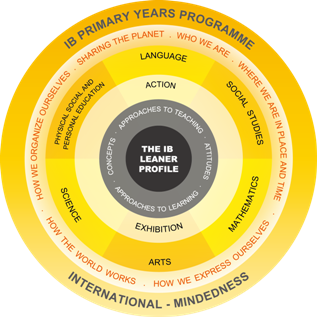 IB PYP Overview