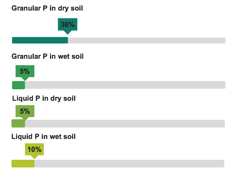 DIAGRAM ILLUSTRATING MAXIMUM PHOSPHOROUS AVAILABILITY IN SOILS. THE CHART HIGHLIGHTS THE LIMITED AVAILABILITY OF PHOSPHOROUS. THIS GRAPH ASSUMES AVAILABILITY AT AN OPTIML PH FOR PHOSPHOROUS AVAILABILITY OF 7. IF PH IS BELOW 6.5 OR ABOVE 7.5 PHOSPHOROUS AVAILABILITY CAN BE REDUCED BY AT LEAST 50% FROM THE CHART ABOVE.