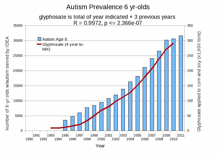 This chart prepared by Stephanie Seneff, Ph.D, a research scientist at MIT, shows the relationship between the increasing use of glyphosate with corn and soy and the incidence of autism. While this data does not prove that glyphosate causes autism, the correlation over time between the tons of glyphosate applied and the incidence of autism is compelling.