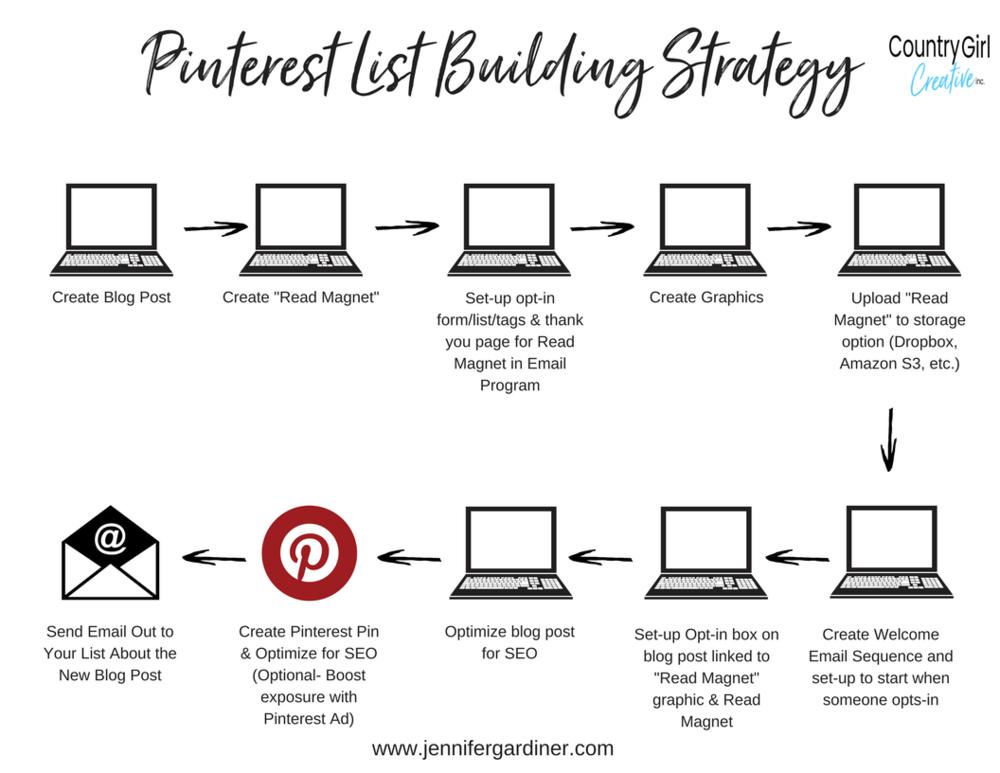 Pinterest List Building Strategy