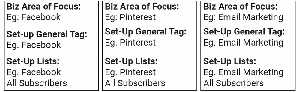Set-Up Welcome Sequence Tags & Lists