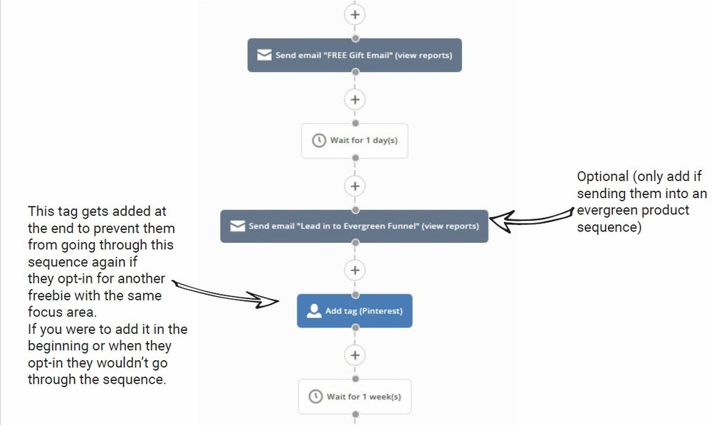 Setting Up Your Welcome Sequence in ActiveCampaign