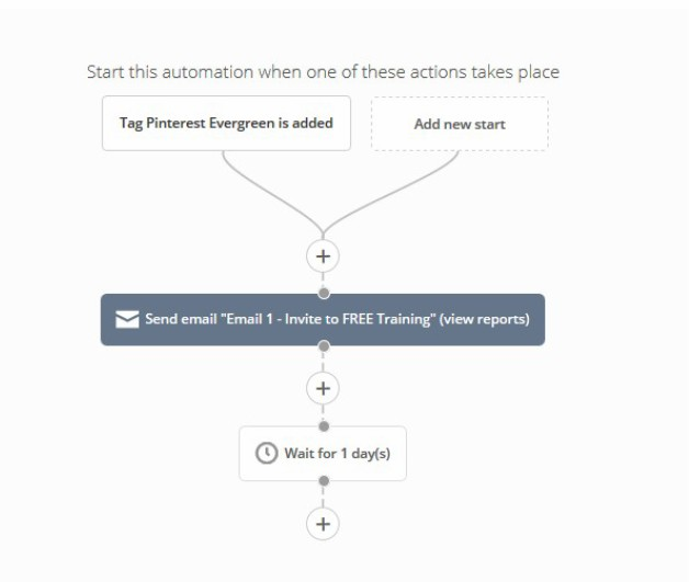 Starting Your Evergreen Product Email Sequence