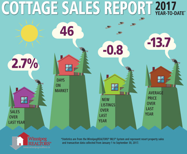 cottage sales report.jpg