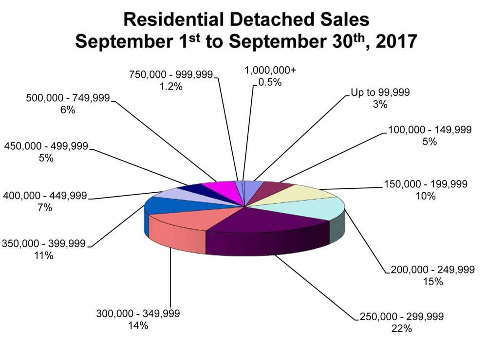 RD Sales Pie Chart September 2017.jpg