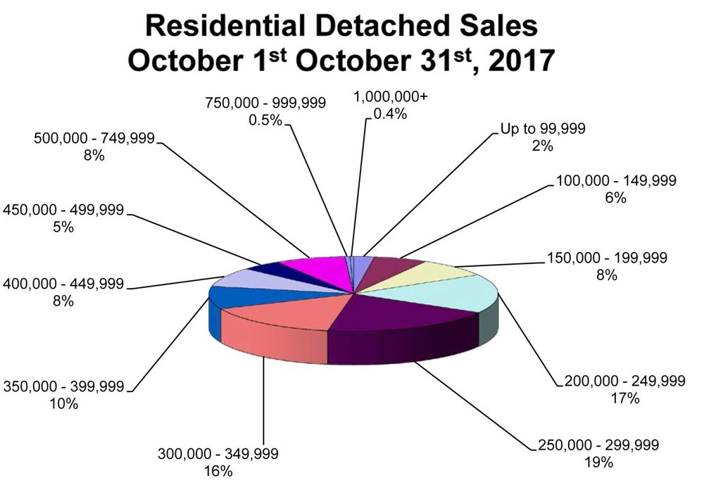 RD-Sales-Pie-Chart-October-2017.jpg