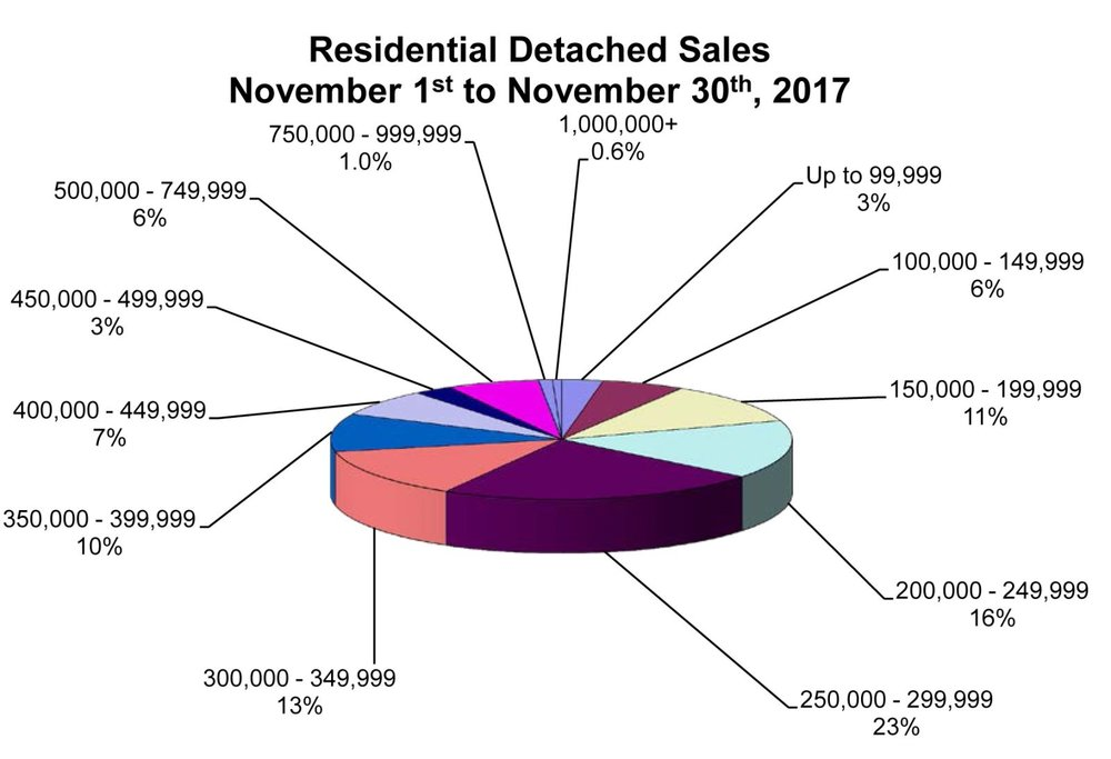 RD Sales Pie Chart November 2017.jpg