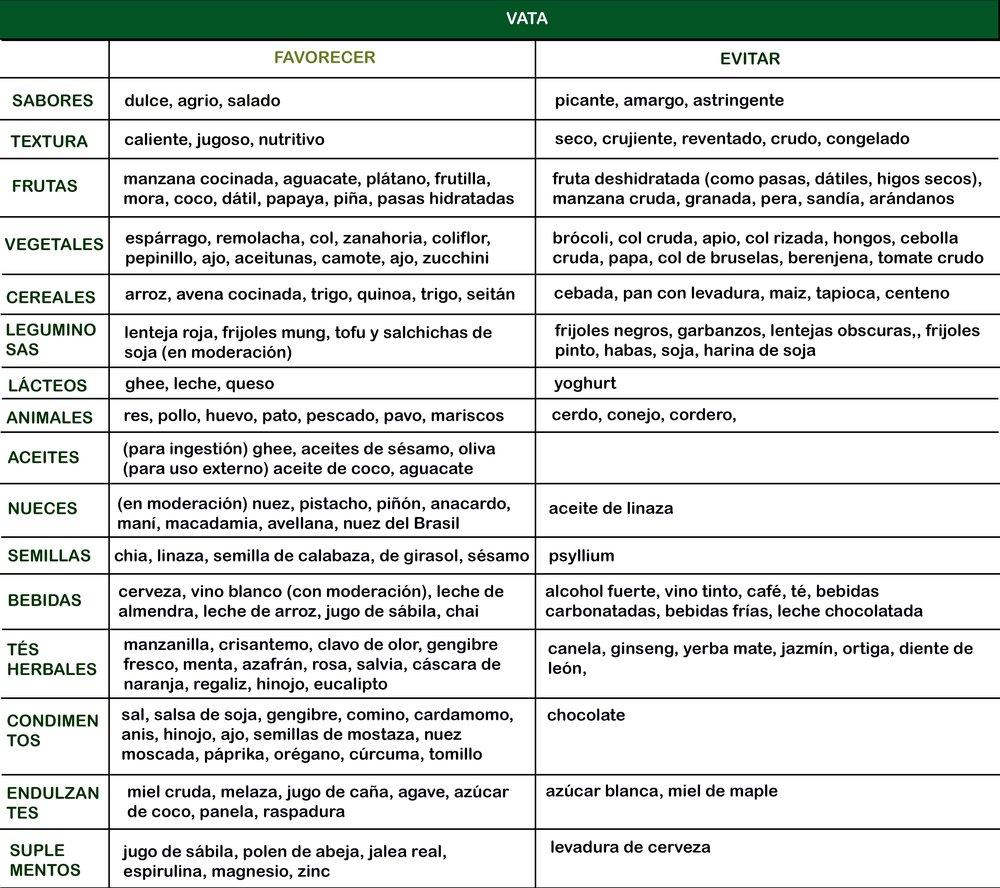 vata pitta kapha test pdf