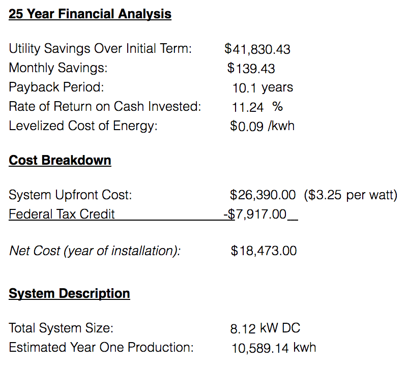 Levelized Cost of Energy (LCOE) Can Be As Low as $0.09 / kWH