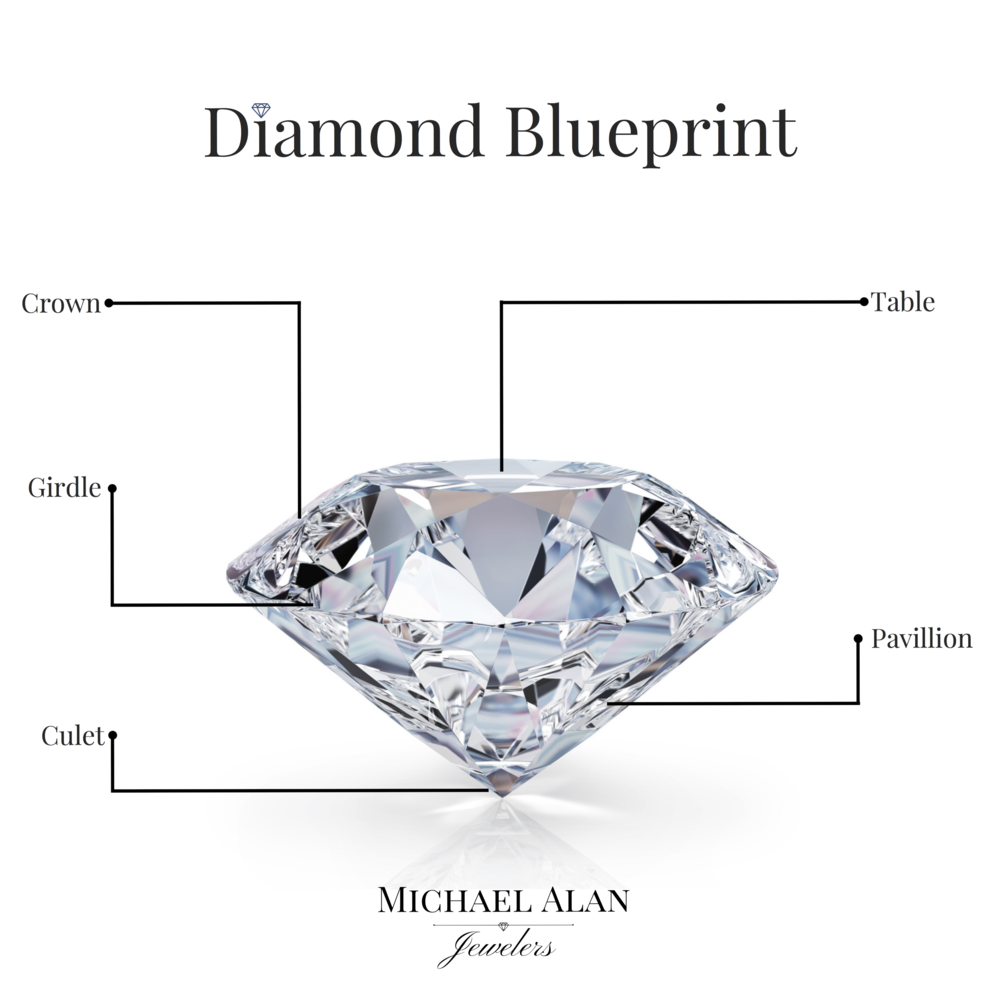 Michael alan jewelers diamond blueprint malvernweather Gallery