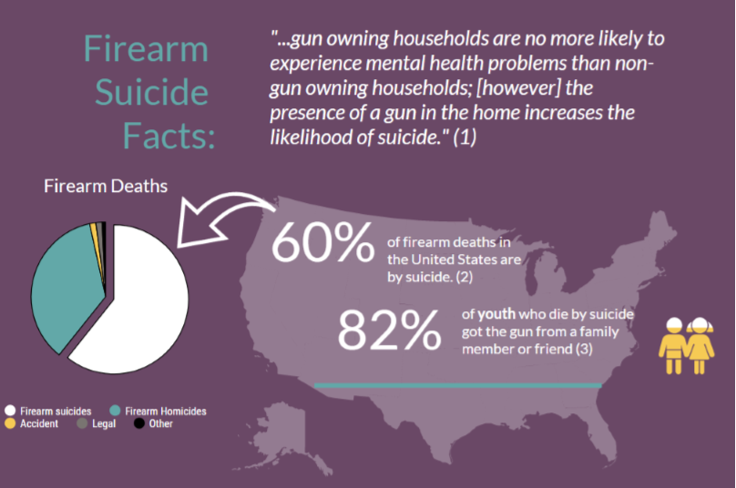 Firearm Suicide Facts.png