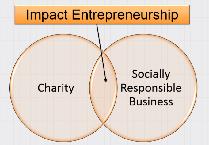 20171205 Impact Entrepreneurship.png