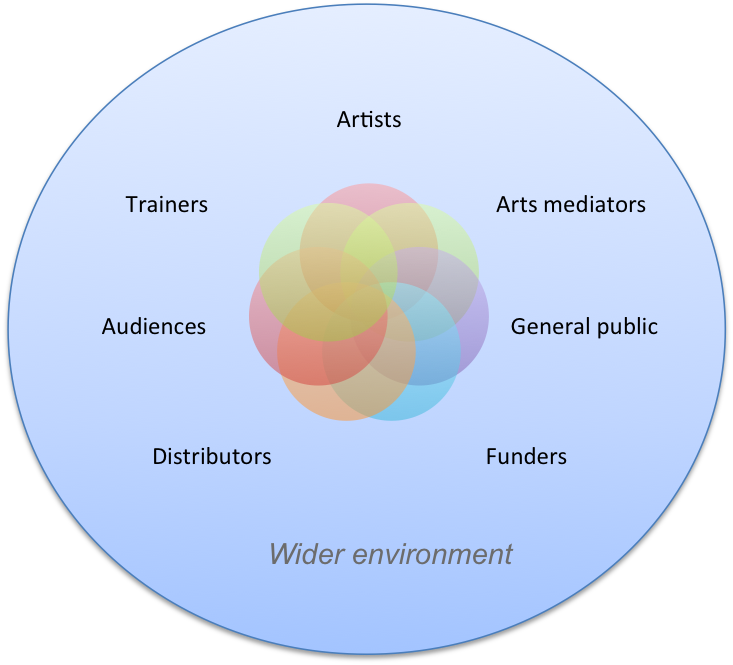 Arts-ecosystem