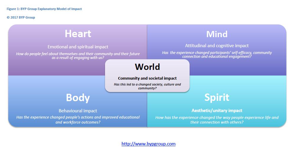 BYP-Explanatory-Model