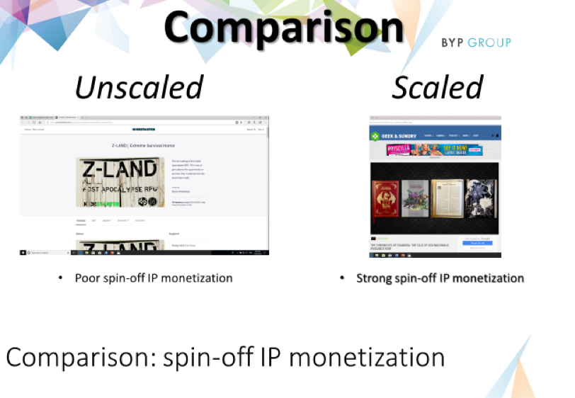 Left: The unscaled channel's crowd-funding program raises c.$8K Right: The scaled program has a subscription base of 1.7 million from the OOCC from which to help monetise.