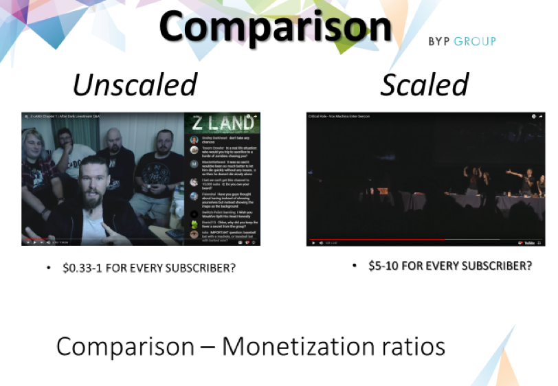 Much higher monetisation ratios are likely for a scaled OOCC than an unscaled YouTube channel