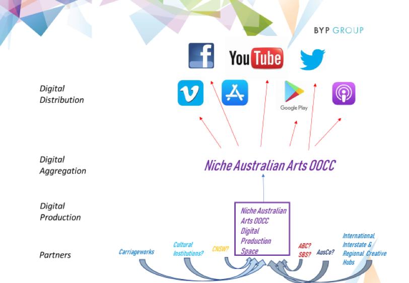 Diagram-15-oocc-differentiated