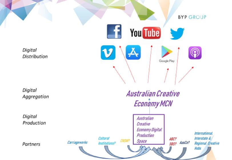 Undifferentiated 'Multi-Channel Network' model
