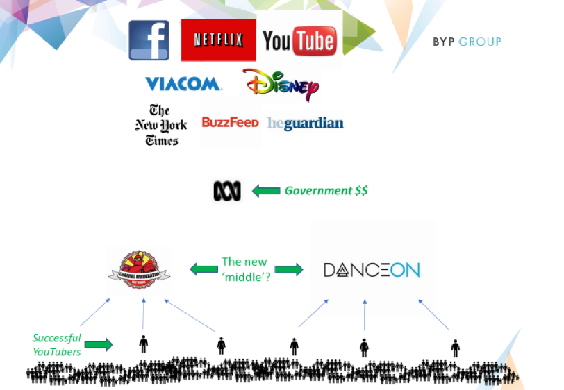 New business models have emerged to solve the problem of scale for independent screen content creators, especially YouTubers.