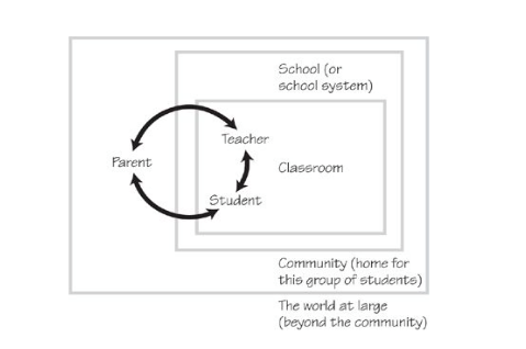 Senge, Peter M.; Cambron-Mccabe, Nelda; Lucas, Timothy; Smith, Bryan; Dutton, Janis. Schools That Learn (Updated and Revised): A Fifth Discipline Fieldbook for Educators, Parents, and Everyone Who Cares About Education . Crown Publishing Group.