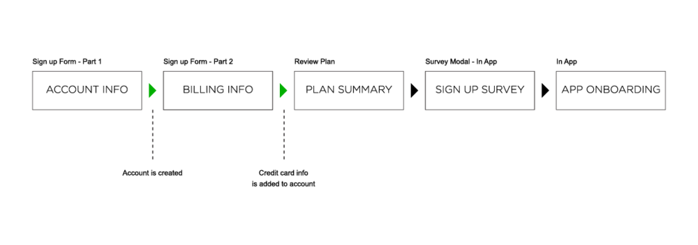 In the new sign-up user flow, an account is instantly created when the user finishes the first step of the process.