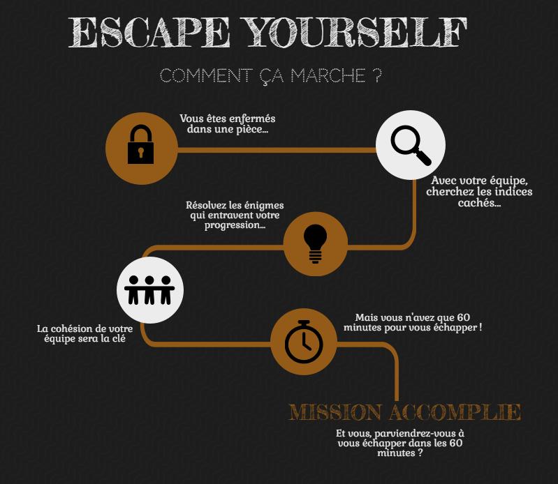 Nouveau loisir en famille ou entre amis  / Jeu d'évasion / Escape game   Venez tenter l'expérience en famille ou entre amis :)