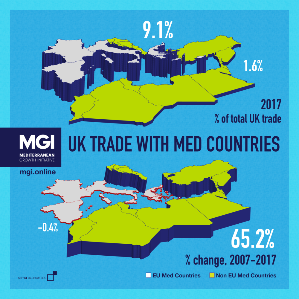 - UK Trade with Med countriesUK Trade with non-EU Med countries is only a fraction of UK Trade with the EU, but it has grown by 65% in the last decade compared to almost no growth in UK-EU Med trade