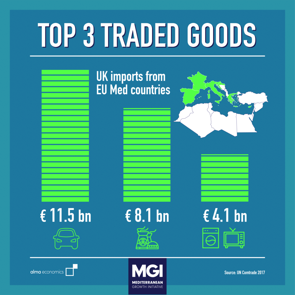 - Top 3 Traded GoodsUK Trade with EU Med countries is dominated by vehicles, aircrafts and nuclear tech, moving in both directions
